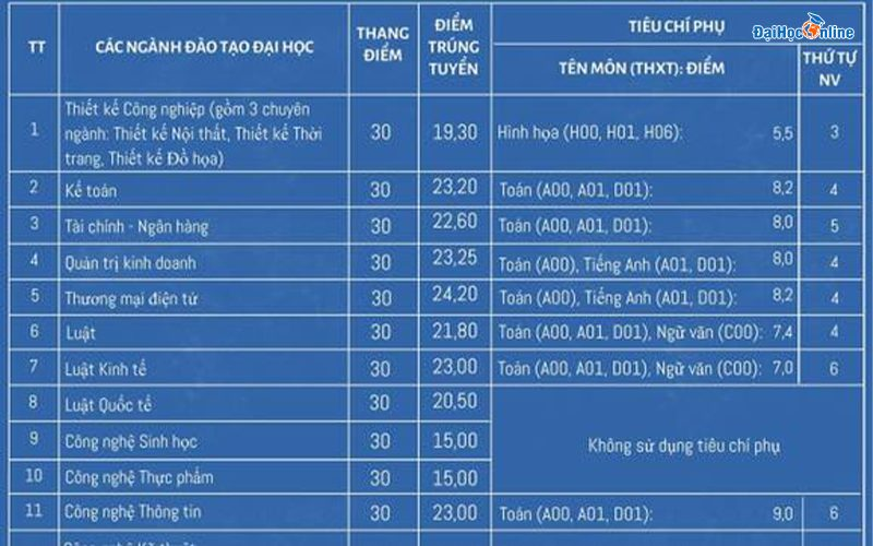 Điểm chuẩn Đại học mở Hà Nội